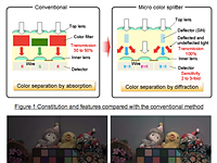 Panasonic promises better low-light images with sensitivity-boosting sensor tech