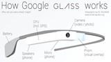 Understanding Google Glass