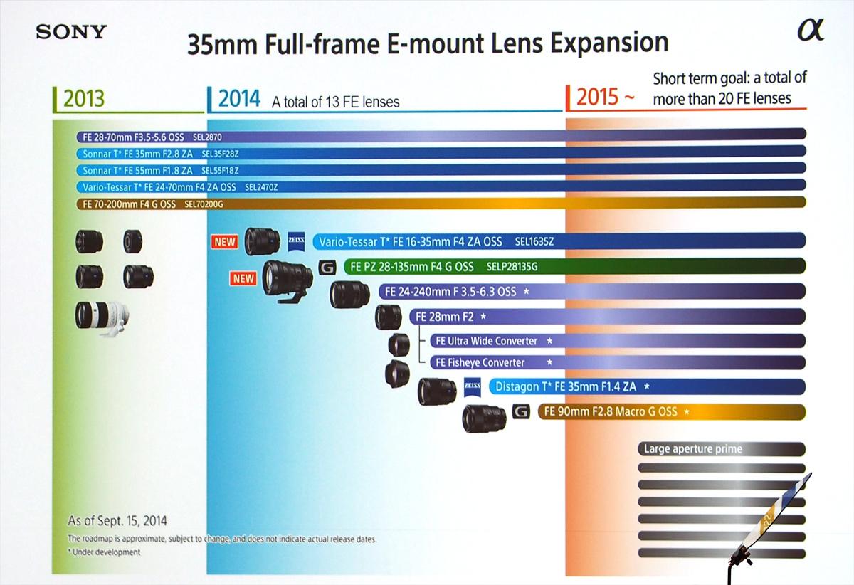 Sony a7 Lenses